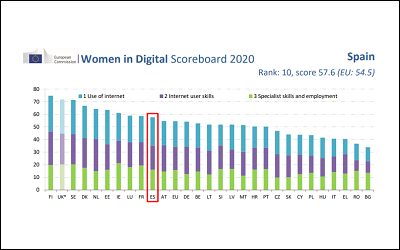 Women in Digital Scoreboard 2020
